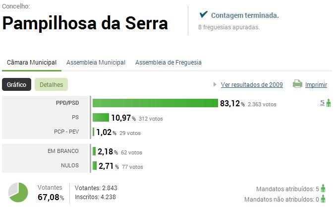 P_Serra